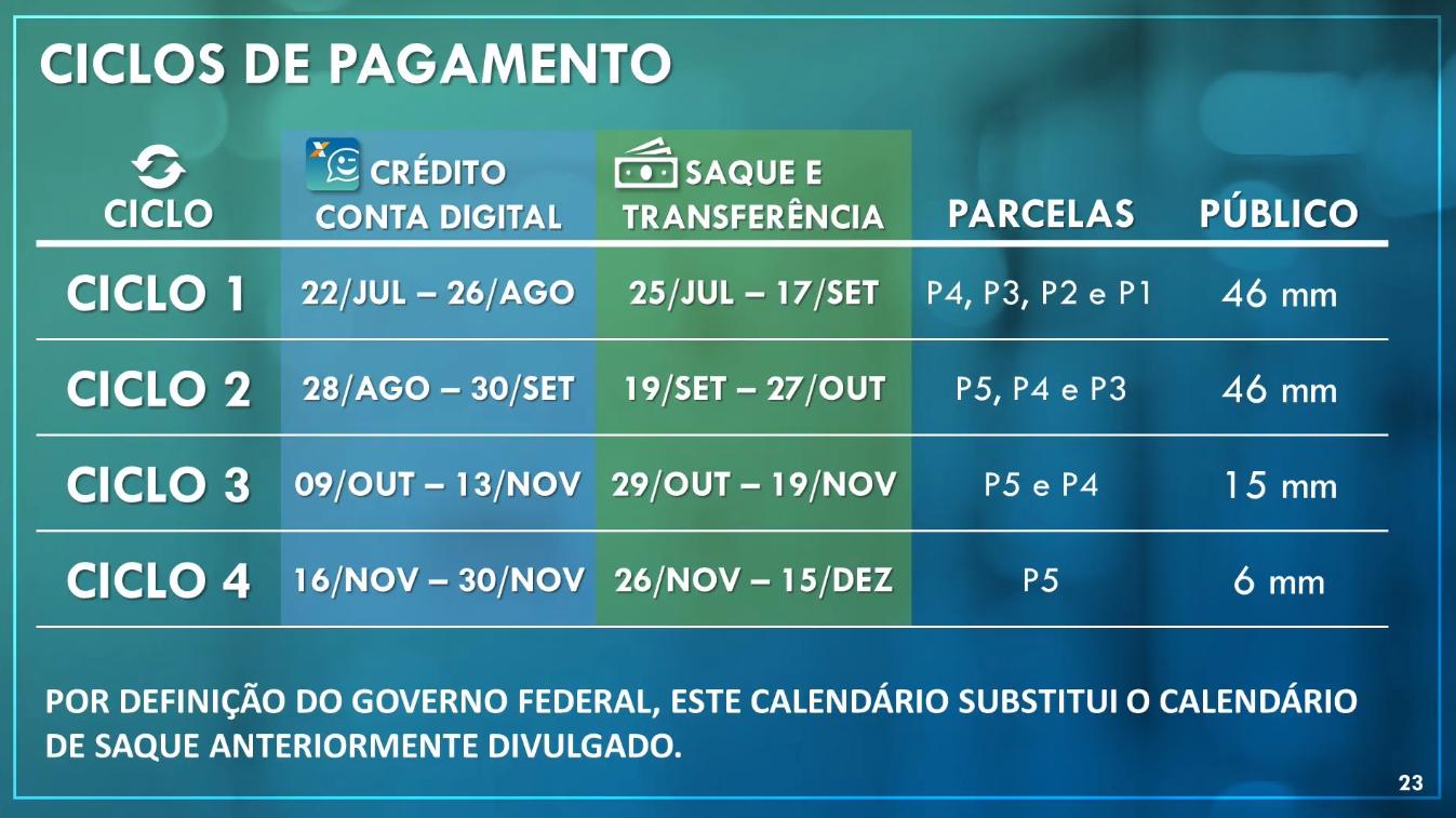 Ciclos de pagamentos do Auxílio Emergencial vão até novembro. Fonte: Caixa Econômica Federal.