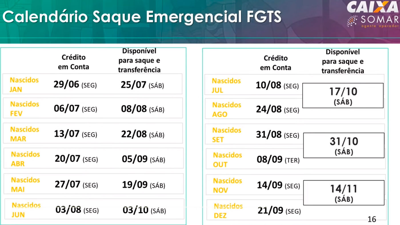 4,9 milhões recebem o FGTS emergencial nesta segunda-feira. Reprodução: Caixa.